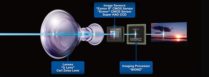 Sony Sensor